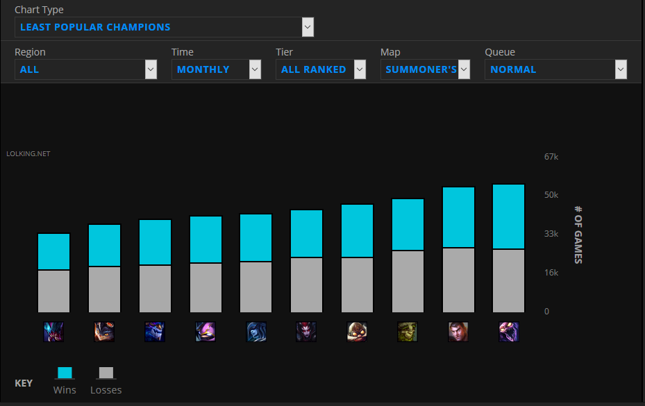 Who Is The Most and Least POPULAR CHAMPION In League of ...